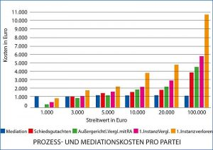 mediationskosten